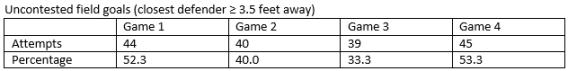 NBA.com/Stats